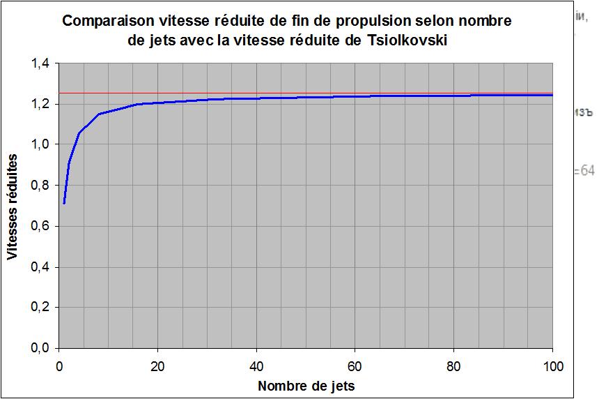 Comparaison Vitesse réduite de fin de propulsion selon nombre de jets avec la vitesse de Tsiolkovski
