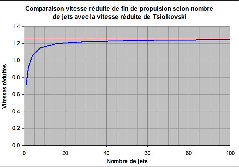 Comparaison vitesse réduite selon nombre de jets avec la vitesse réduite de Tsiokovski
