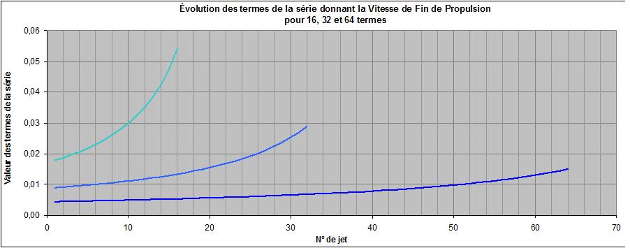 Evolution des 16,32 et 64 termes de la série selon nombre de jets