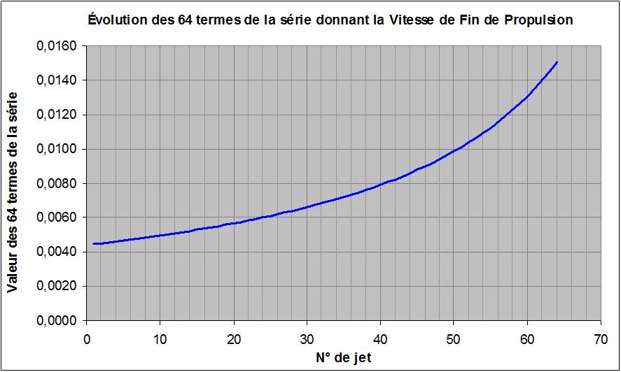 Evolution des 64 termes de la série donnant la V de Fin de Prop