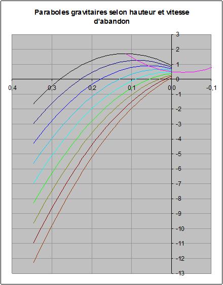 Paraboles avec différentes vitesses verticales initiales
