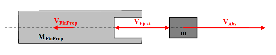 Schéma de la propulsion par jet de matière