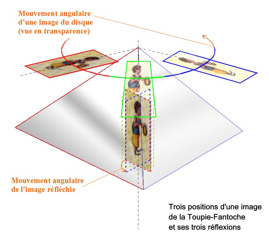 """Perspective cavalière """"Go Mars"""" de la Toupie Fantoche d'Émile Reynaud dans trois positions."""