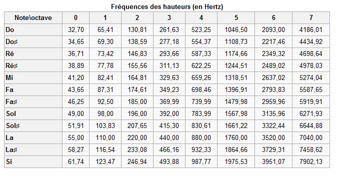 Tabella frequenza fondamentale/nota