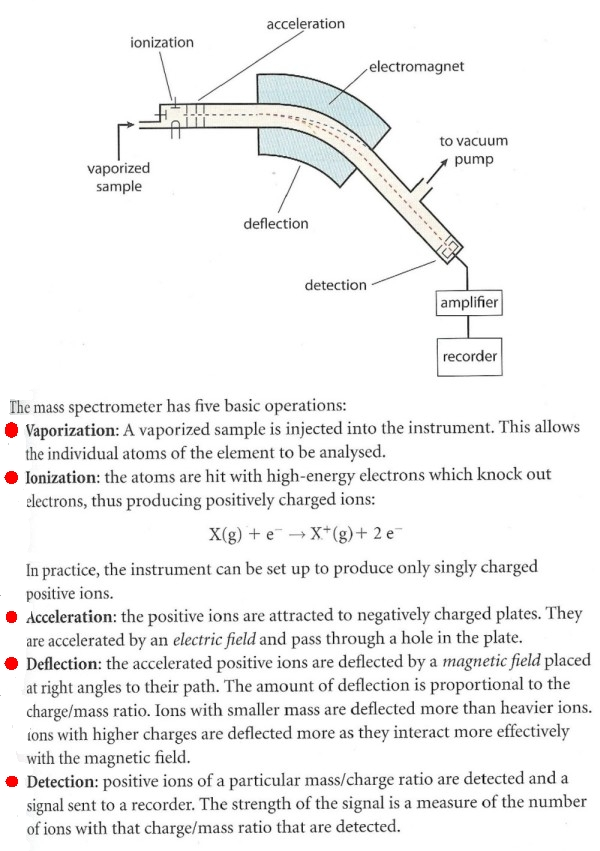 spectrophotometer hypothesis The basic measurement principle used by a spectrophotometer is relatively simple and easy to understand i will explain the principle as it applies to.
