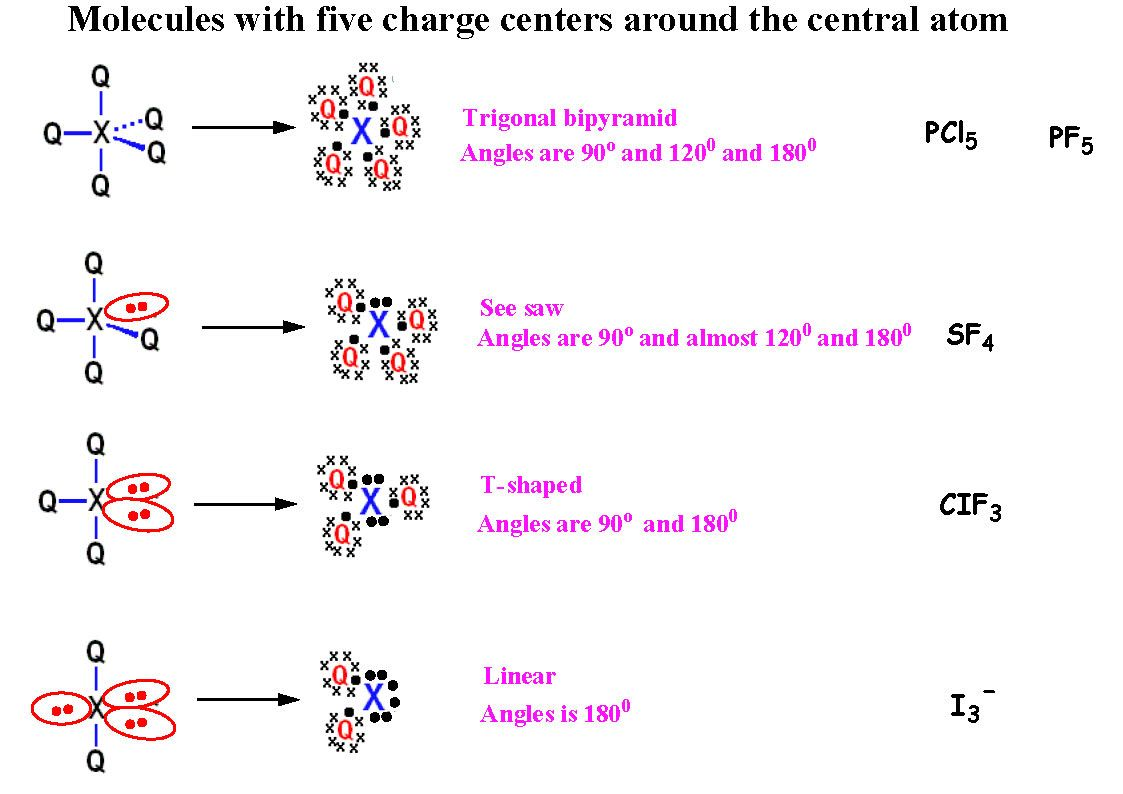 What is a negative charge center ?