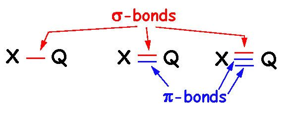 relationship between pi bond and double
