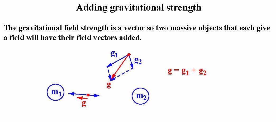 how to find gravitational field