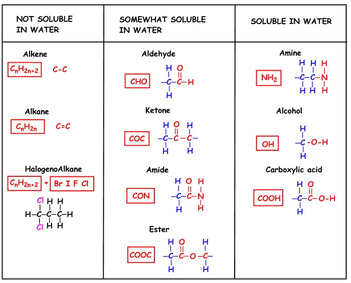 how to make an organic compound water solube