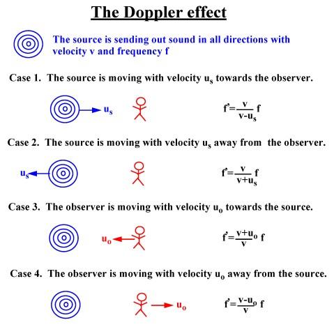 Standing waves + Doppler effect