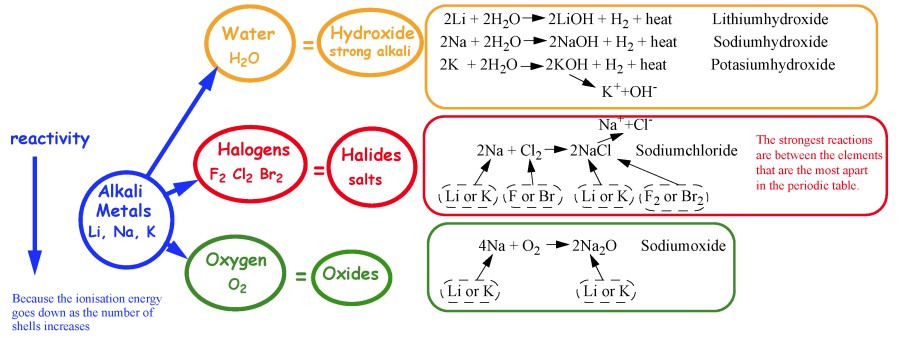 Periodicity20g what happens if one mix alkali metals with oxygen urtaz Images