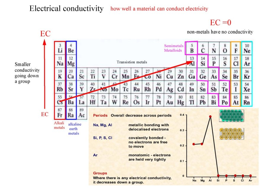31 the periodic table 8 what is the electrical conductivity how does it change in the periodic table why does it change like that urtaz