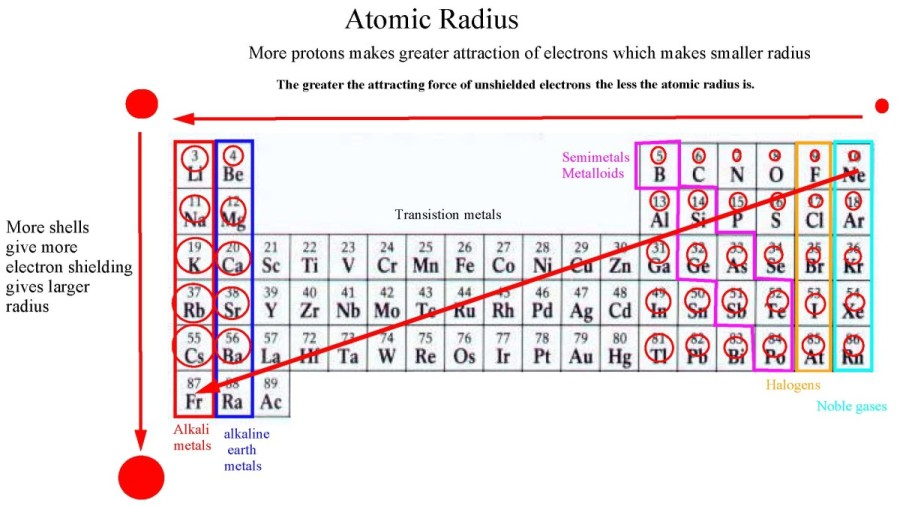Periodicitypage05g what is the radius how does it change in the periodic table why does it change like that urtaz