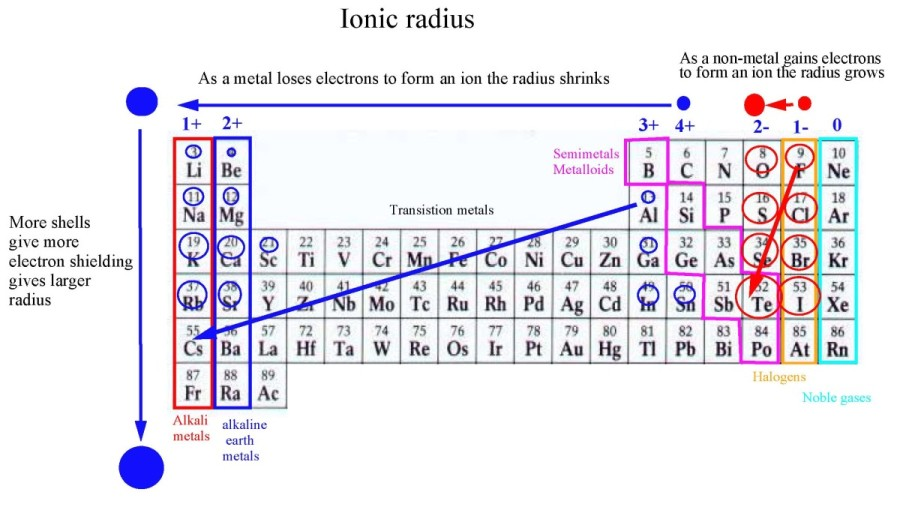 Periodicitypage06g what is the ionic radius how does it change in the periodic table why does it change like that urtaz