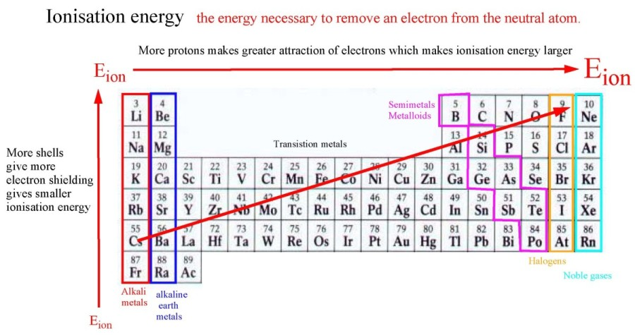 Periodicitypage07g what is the ionisation energy how does it change in the periodic table why does it change like that urtaz