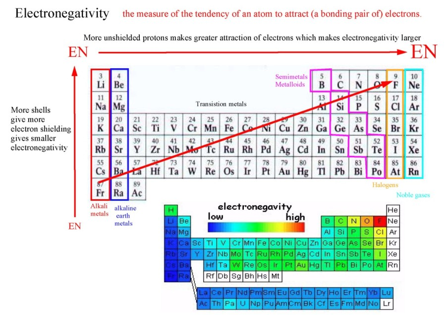 31 the periodic table what is the electronegativity how does it change in the periodic table why does it change like that urtaz Gallery