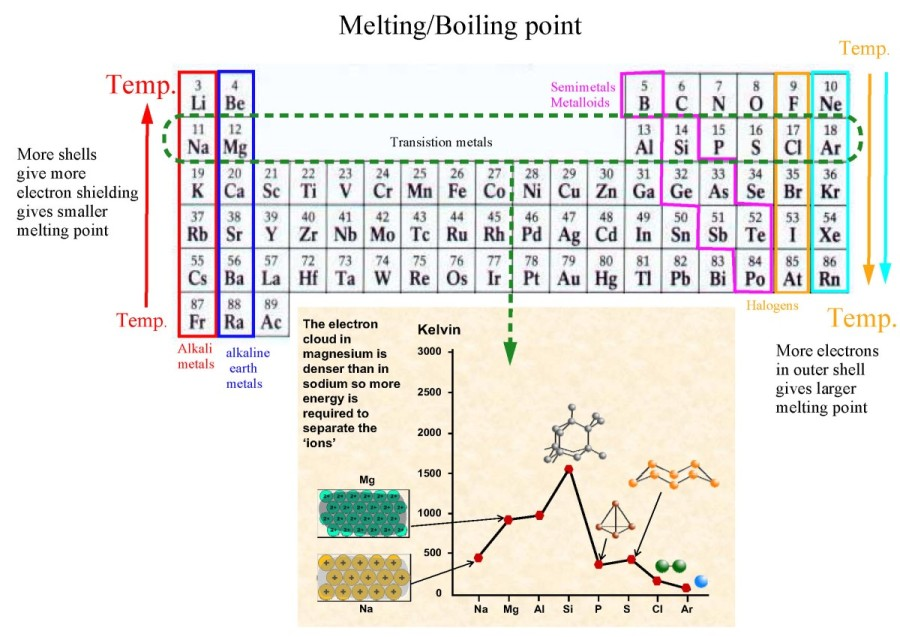 Periodicitypage09g 13 what are melting and boiling points how do they change in the periodic table why does it change like that urtaz Image collections