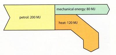 sankey diagram of a car engine