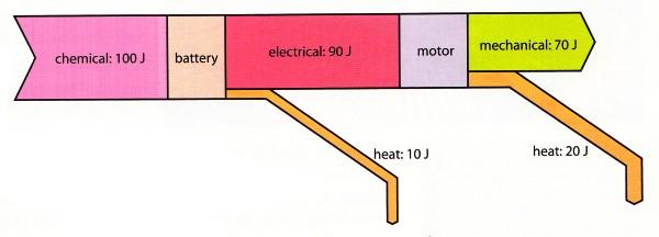 sankey diagram of an electric motor